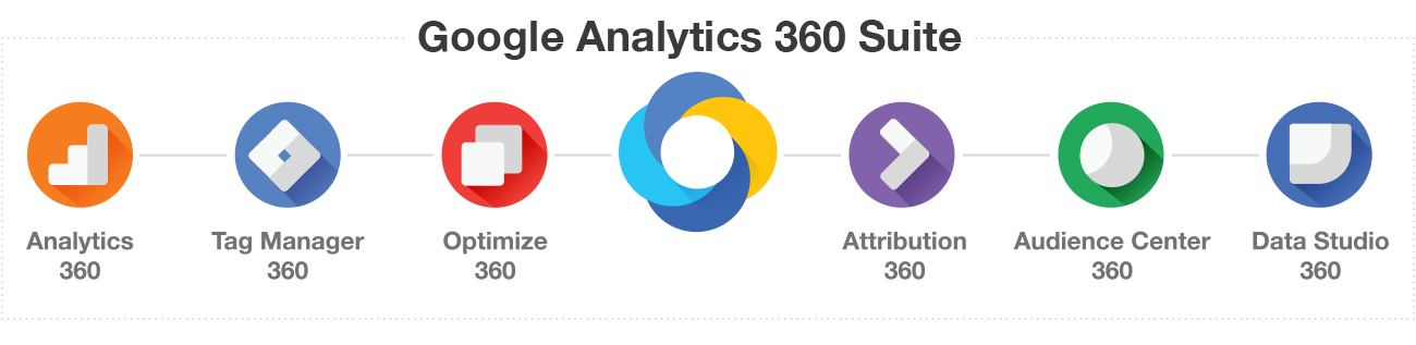 Top 5 FAQ on Enterprise Google Analytics 360 Suite | Blast Blog