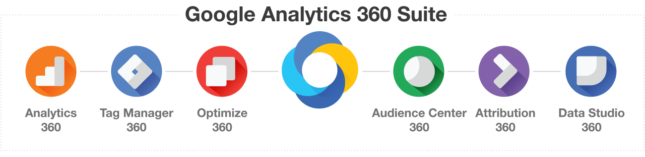 Google Analytics 360 Suite Product Logos