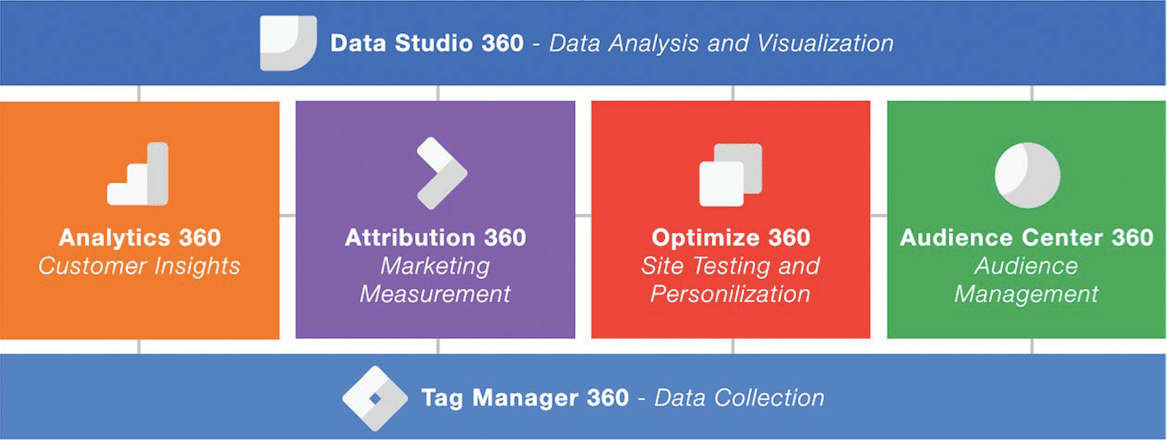 Google Analytics 360 Suite Integration