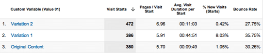 Google Analytics Test and Target Integration