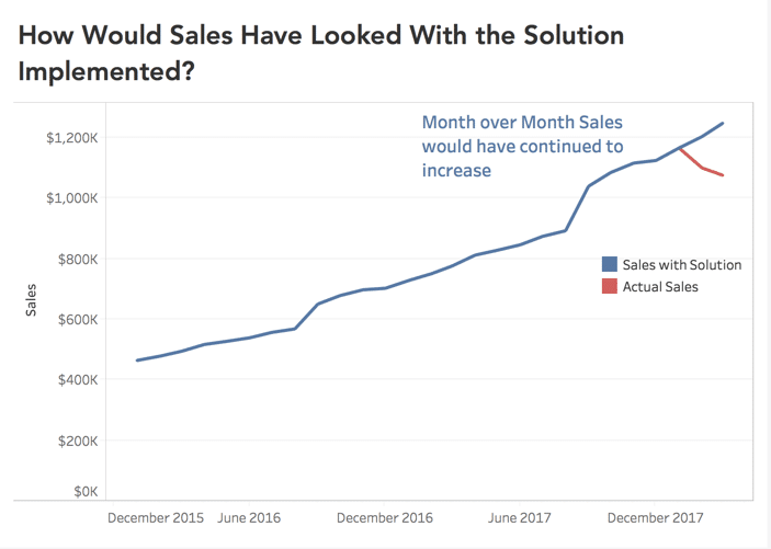 chart representing how sales would look with implemented solution
