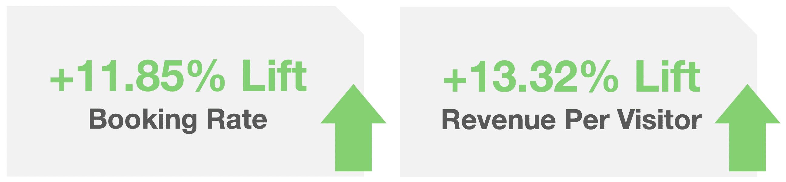 image representing increases in booking & revenue