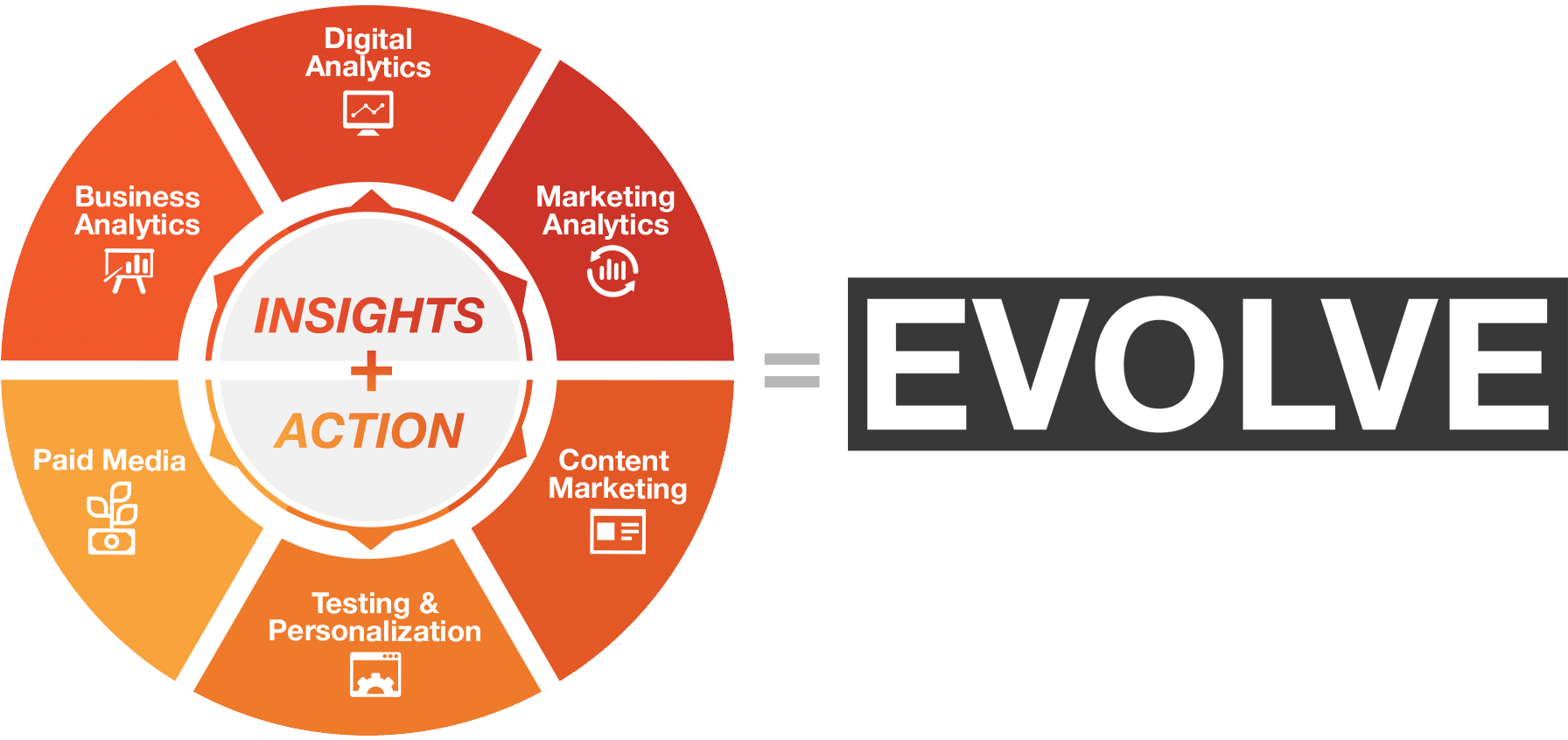 insights and action evolve circular graphic