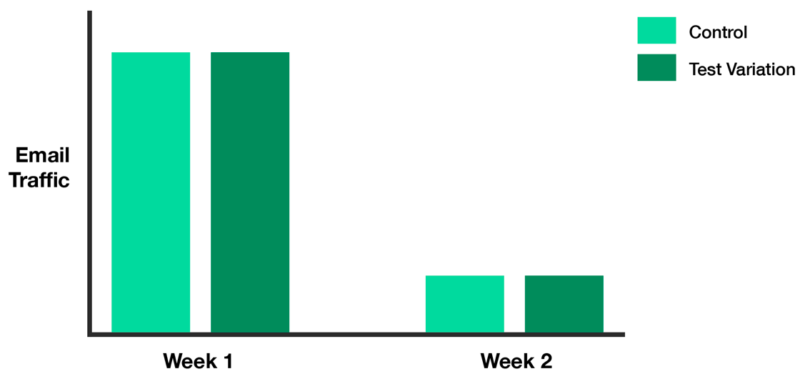 image comparing week one and week two email traffic