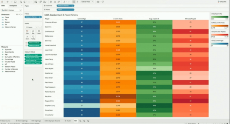 Tableau New Feature Screenshot: Legends per Measure After