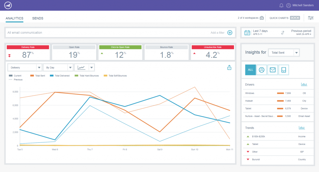Marketo's Email Insights Dashboard