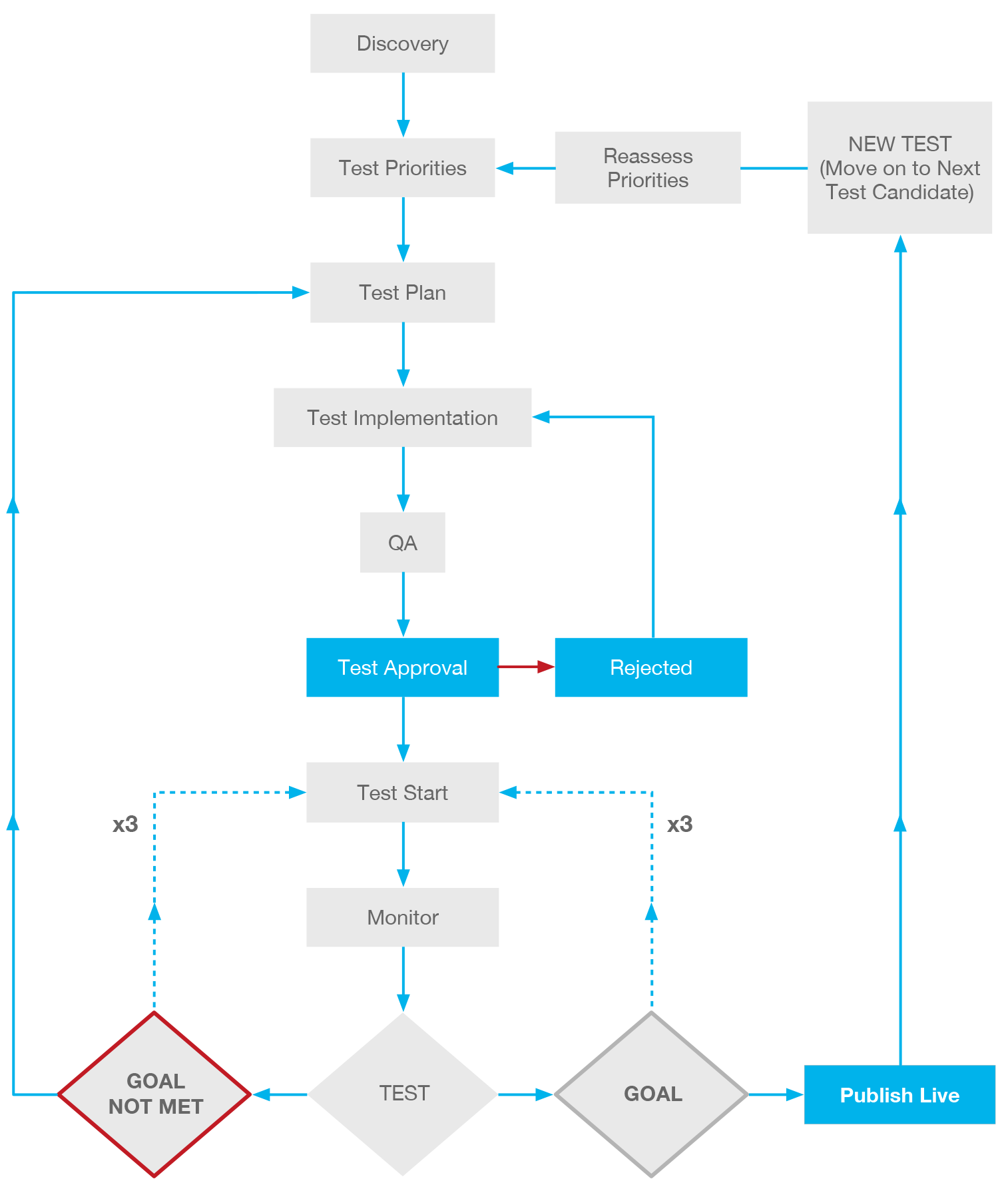 Testing UX Flow Chart Example