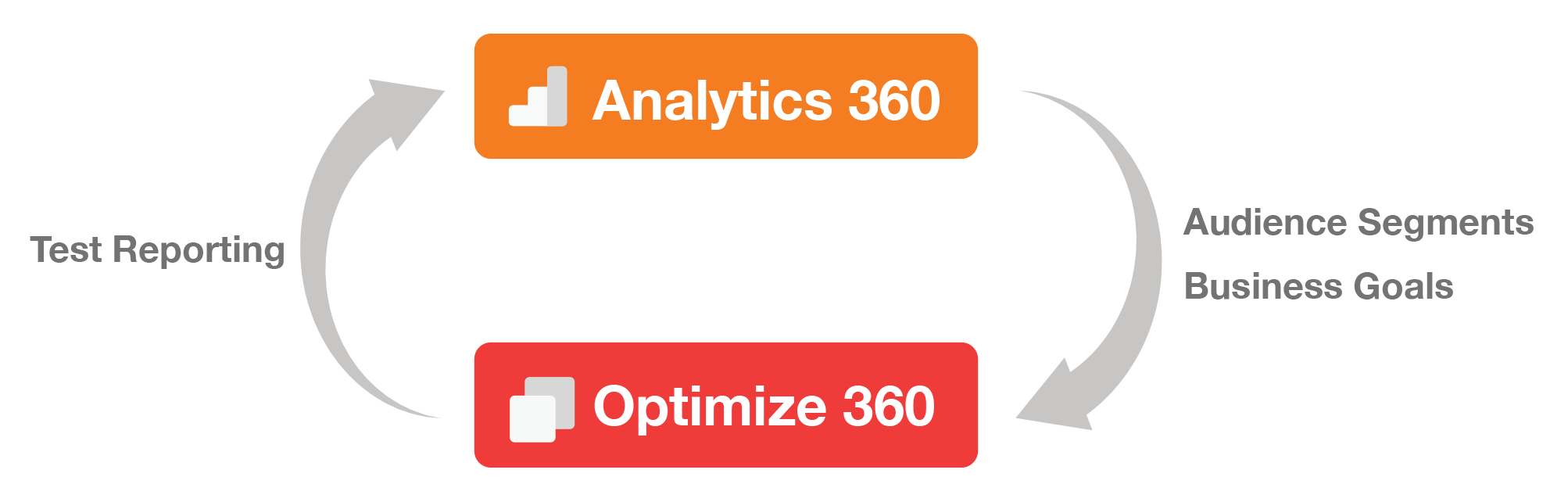 Optimize 360 Native Integration with Analytics 360