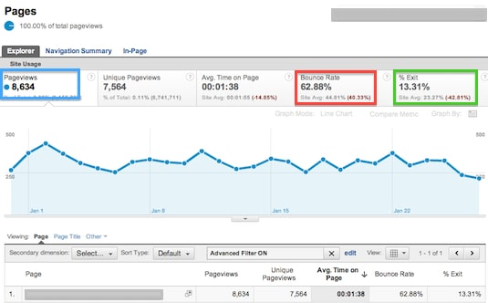 Pages Report showing page with High Bounce Rate