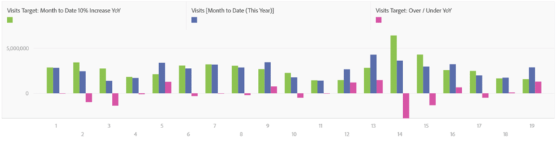 screenshot of a bar graph that represents the number of visits in different time periods