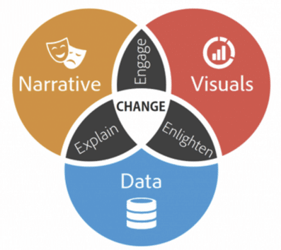 image representing 3 components of data storytelling