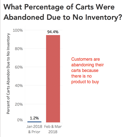 chart representing the percentage of abandoned carts due to no inventory