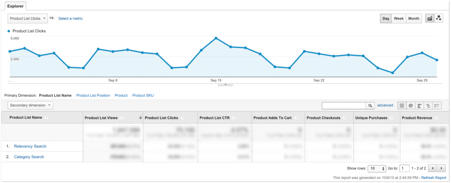 Google Analytics Product List View