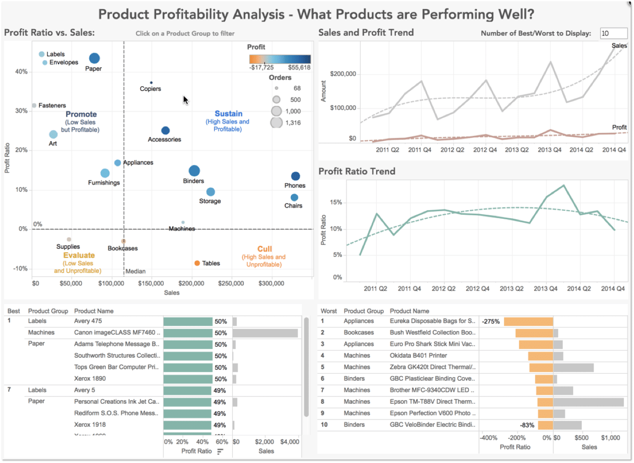 Product Profitability Visualization