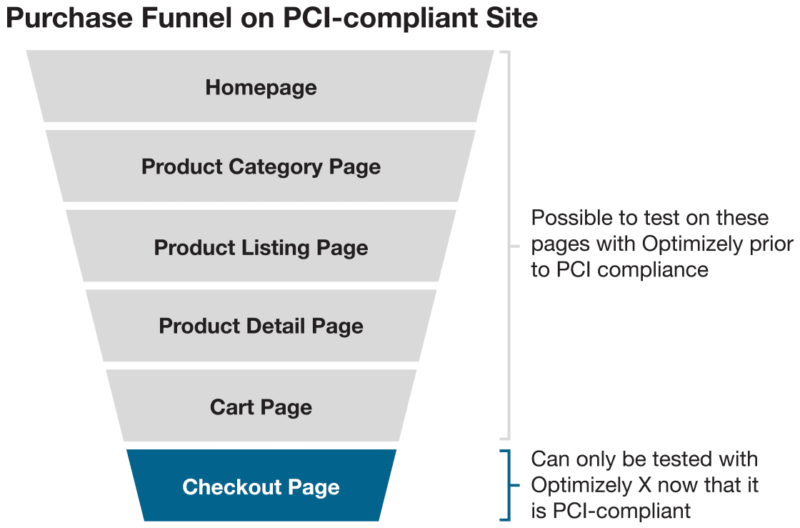 pci compliance for purchase funnel image