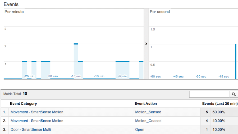 Universal Analytics Event Report for Real-time offline event tracking
