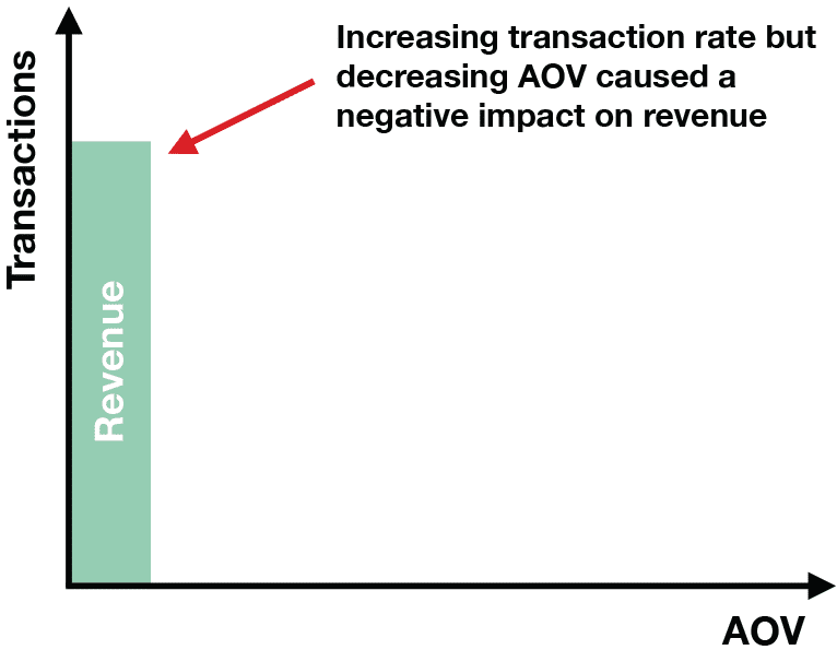 chart: negative impact on revenue a/b testing results