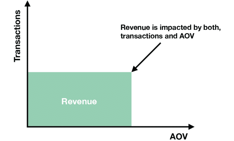 graph demonstrating revenue is impacted by both transactions and aov