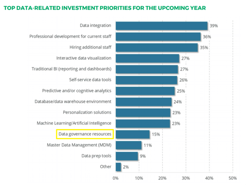 chart: top data analytics related investment priorities for upcoming year