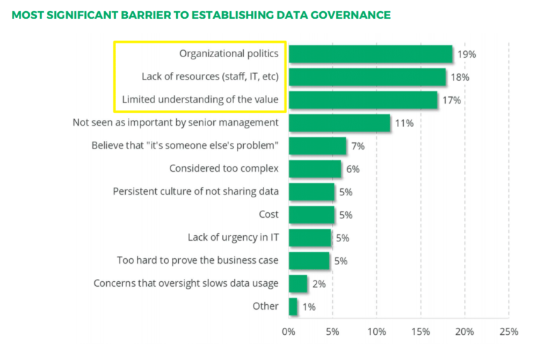 chart: most significant barrier to establishing data governance