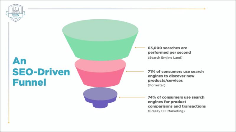 SEO-driven funnel