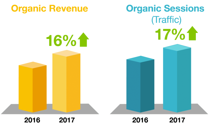 graph representing the increase of organic revenue and organic sessions in 2017