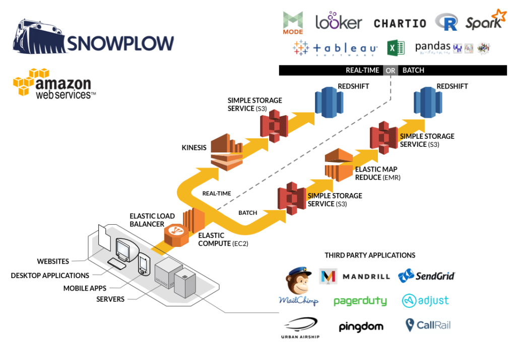 Snowplow How it Works with Amazon Web Services