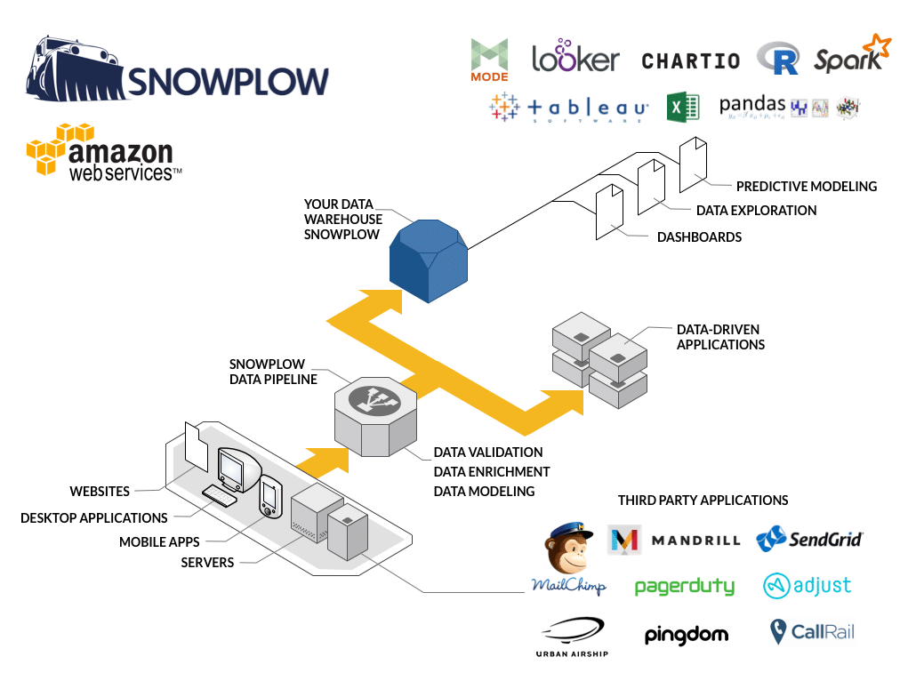 Snowplow Architecture Diagram