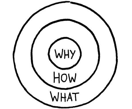 simon sinek concept of why