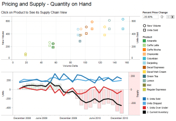 Tableau Supply Visualization