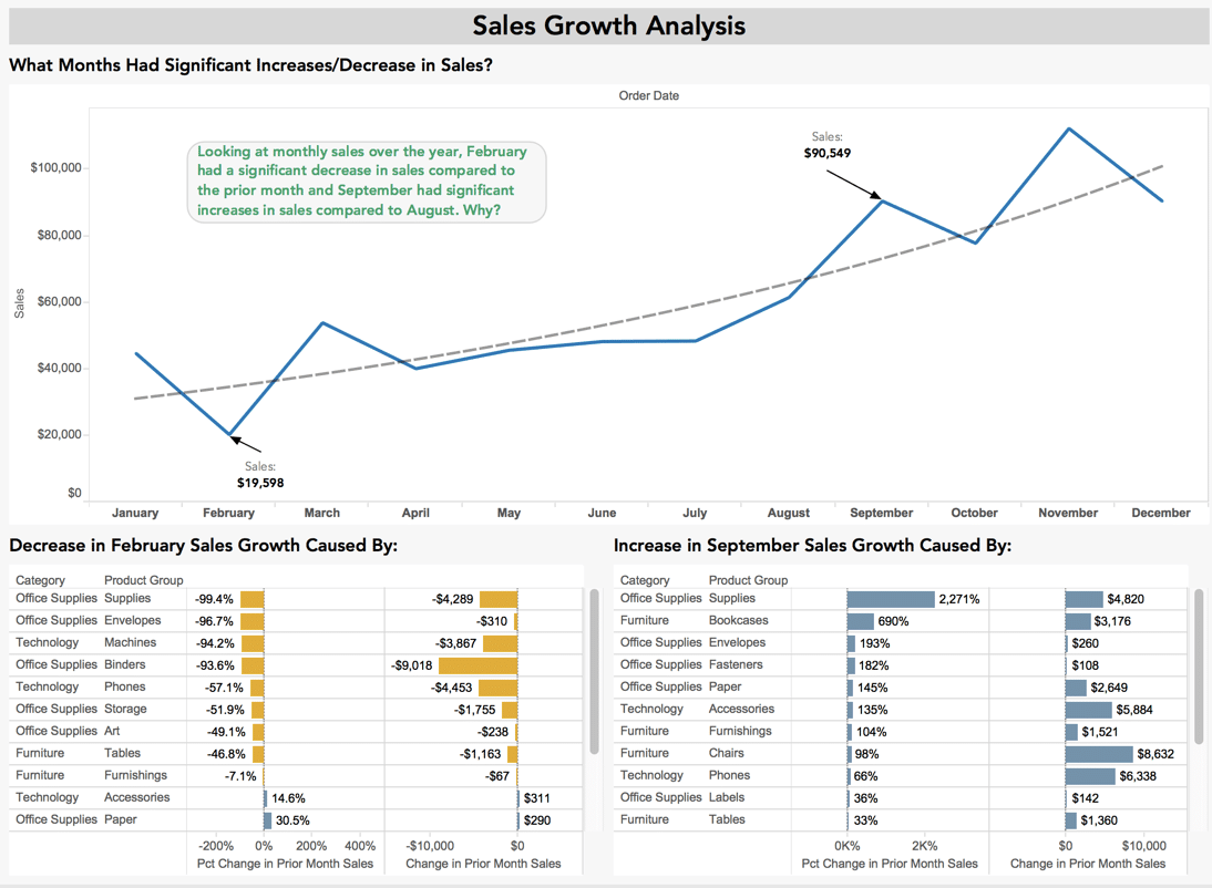 Tableau Consulting Sales Growth Analysis Example