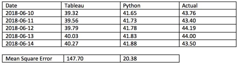 Tableau Python Forecasting: Improve Your Accuracy | Blast