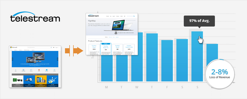 Telestream: Using Google Analytics and R to Forecast Revenue Impact