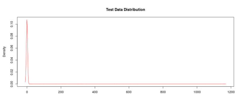 a/b test data distribution chart for revenue per visitor