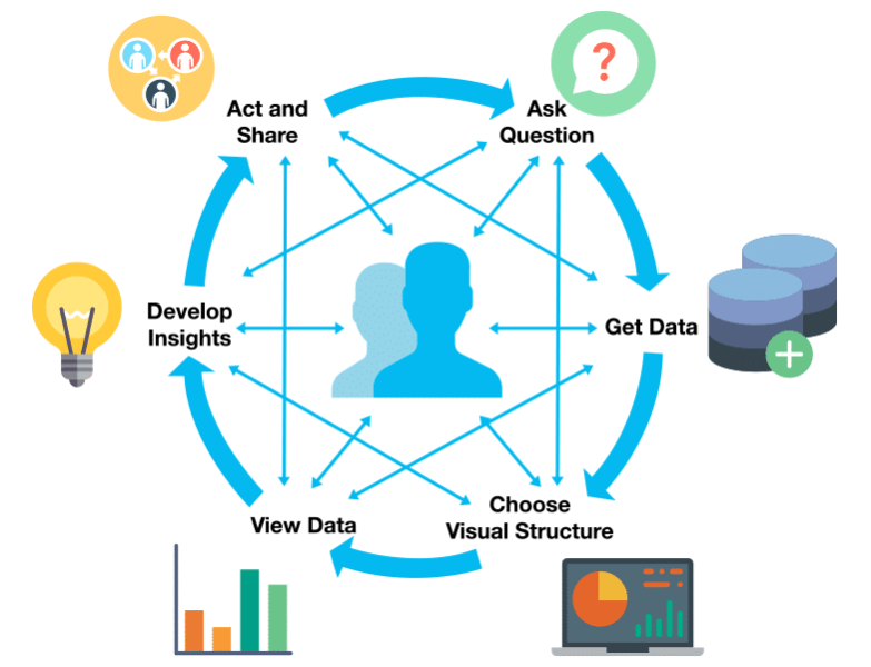 image of visual analytics cycle
