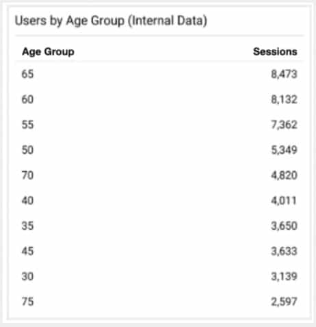 screenshot of users by age group in Google Analytics 360